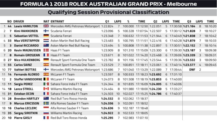 Qualifs Melbourne 2018 - F1